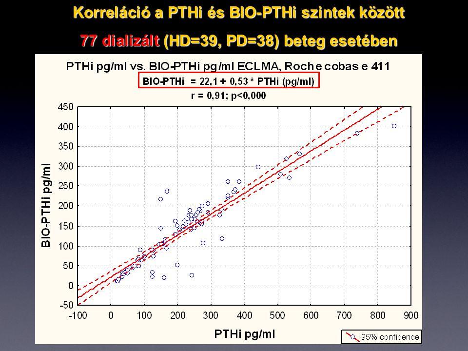Korreláció a PTHi és BIO-PTHi szintek között 77 dializált (HD=39, PD=38) beteg esetében