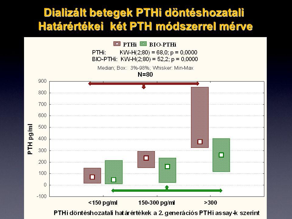 Dializált betegek PTHi döntéshozatali Határértékei két PTH módszerrel mérve