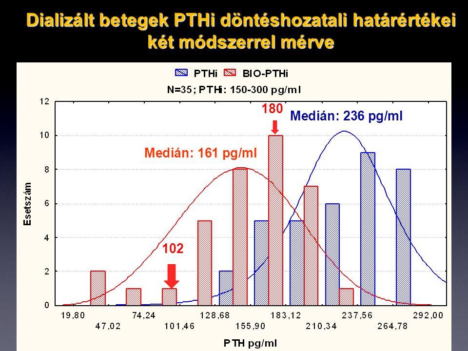 Medián: 236 pg/ml Medián: 161 pg/ml 180 102 Dializált betegek PTHi döntéshozatali határértékei két módszerrel mérve