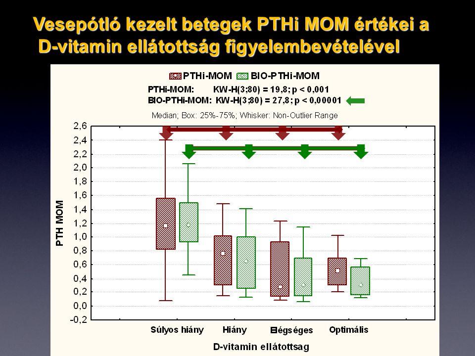 Vesepótló kezelt betegek PTHi MOM értékei a D-vitamin ellátottság figyelembevételével D-vitamin ellátottság figyelembevételével