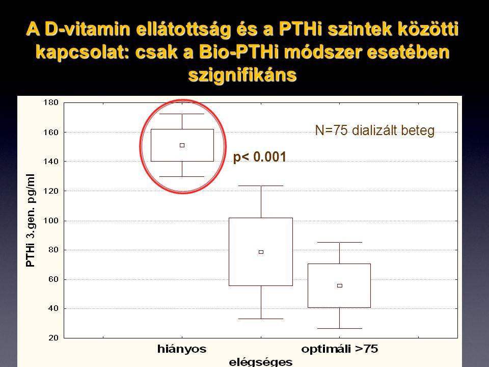 p< 0.001 N=75 dializált beteg A D-vitamin ellátottság és a PTHi szintek közötti kapcsolat: csak a Bio-PTHi módszer esetében szignifikáns