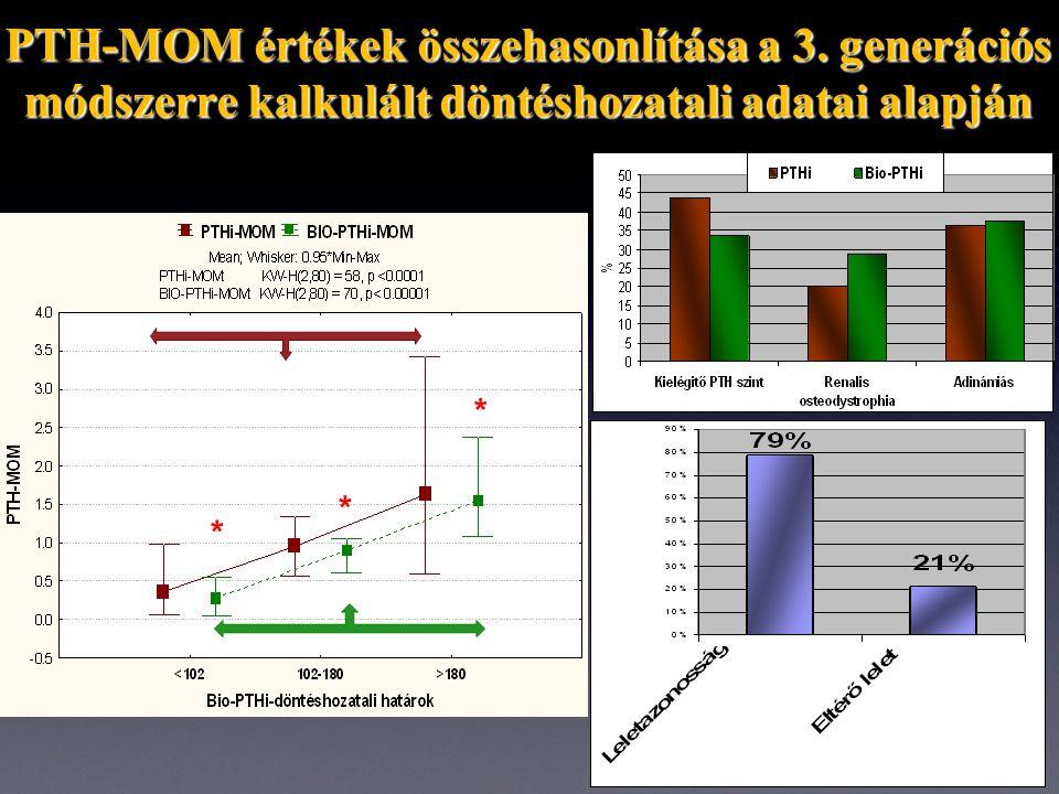 PTH-MOM értékek összehasonlítása a 3.