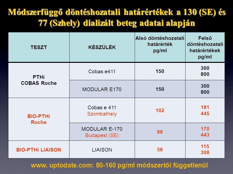Módszerfüggő döntéshozatali határértékek a 130 (SE) és 77 (Szhely) dializált beteg adatai alapján TESZTKÉSZÜLÉK Alsó döntéshozatali határérték pg/ml Felső döntéshozatali határértékek pg/ml PTHi COBAS Roche Cobas e411150 300 800 MODULAR E170150 300 800 BIO-PTHi Roche Cobas e 411 Szombathely 102 181 445 MODULAR E-170 Budapest (SE) 88 170 443 BIO-PTHi LIAISONLIAISON58 115 308 www.