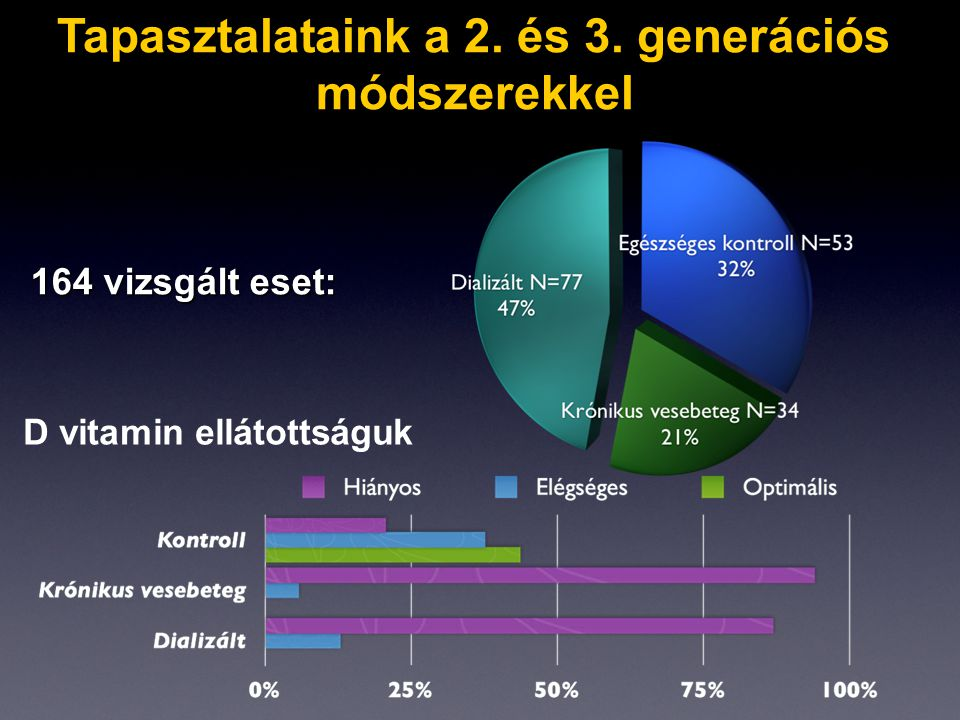 D vitamin ellátottságuk 164 vizsgált eset: Tapasztalataink a 2. és 3. generációs módszerekkel