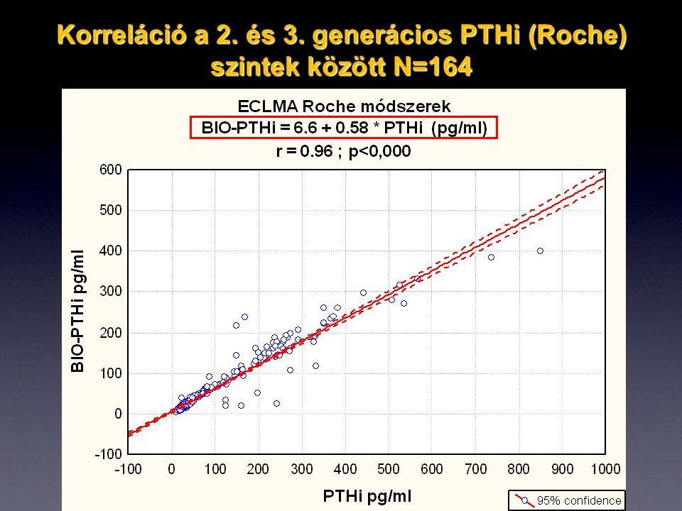 Korreláció a 2. és 3. generácios PTHi (Roche) szintek között N=164