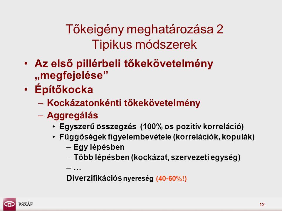 """12 Tőkeigény meghatározása 2 Tipikus módszerek Az első pillérbeli tőkekövetelmény """"megfejelése Építőkocka –Kockázatonkénti tőkekövetelmény –Aggregálás Egyszerű összegzés (100% os pozitív korreláció) Függőségek figyelembevétele (korrelációk, kopulák) –Egy lépésben –Több lépésben (kockázat, szervezeti egység) –… Diverzifikációs nyereség (40-60%!)"""