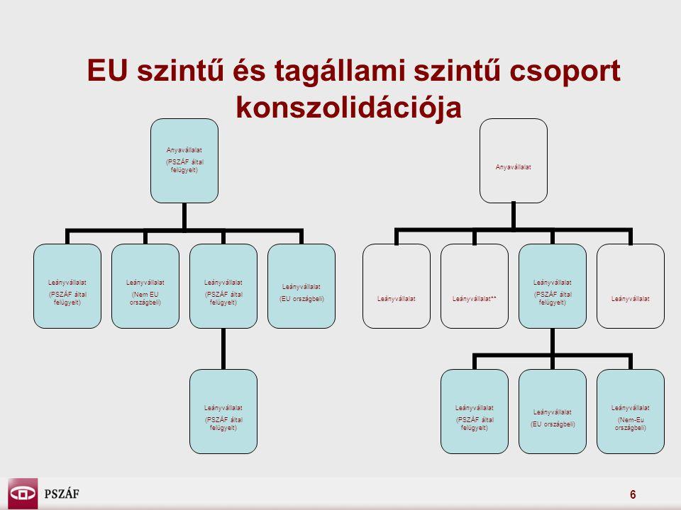 6 EU szintű és tagállami szintű csoport konszolidációja Anyavállalat (PSZÁF által felügyelt) Leányvállalat (PSZÁF által felügyelt) Leányvállalat (Nem EU országbeli) Leányvállalat (PSZÁF által felügyelt) Leányvállalat (PSZÁF által felügyelt) Leányvállalat (EU országbeli) Anyavállalat LeányvállalatLeányvállalat** Leányvállalat (PSZÁF által felügyelt) Leányvállalat (PSZÁF által felügyelt) Leányvállalat (EU országbeli) Leányvállalat (Nem-Eu országbeli) Leányvállalat