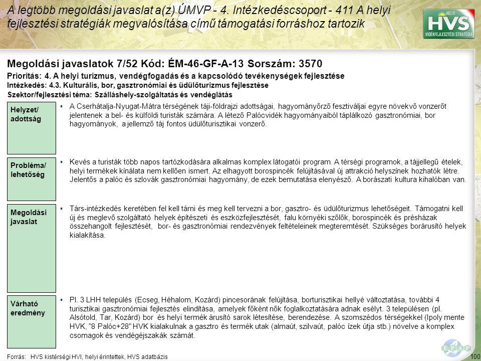 100 Forrás:HVS kistérségi HVI, helyi érintettek, HVS adatbázis Megoldási javaslatok 7/52 Kód: ÉM-46-GF-A-13 Sorszám: 3570 A legtöbb megoldási javaslat a(z) ÚMVP - 4.