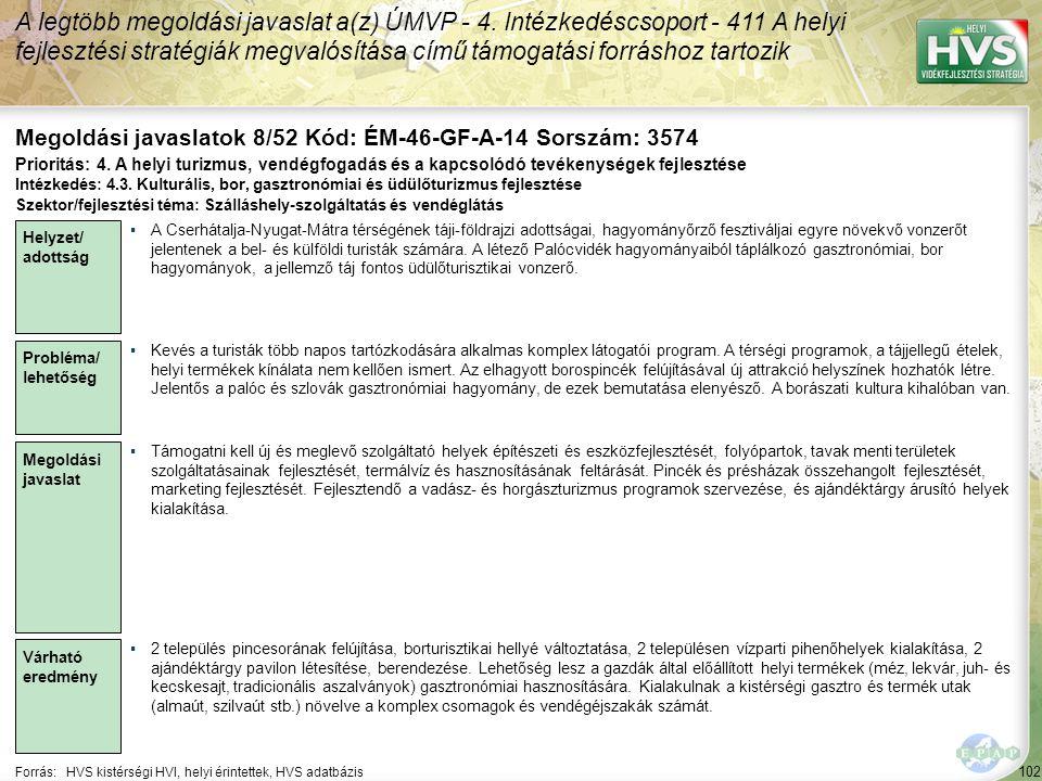 102 Forrás:HVS kistérségi HVI, helyi érintettek, HVS adatbázis Megoldási javaslatok 8/52 Kód: ÉM-46-GF-A-14 Sorszám: 3574 A legtöbb megoldási javaslat a(z) ÚMVP - 4.
