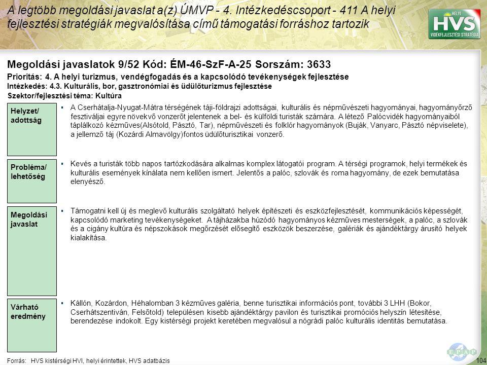 104 Forrás:HVS kistérségi HVI, helyi érintettek, HVS adatbázis Megoldási javaslatok 9/52 Kód: ÉM-46-SzF-A-25 Sorszám: 3633 A legtöbb megoldási javaslat a(z) ÚMVP - 4.
