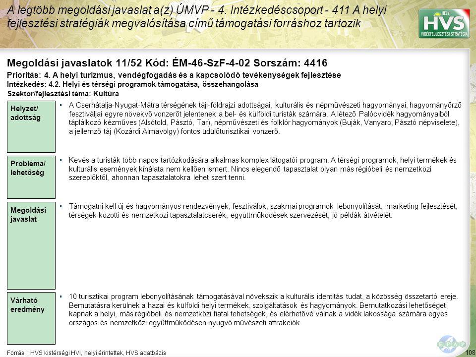 108 Forrás:HVS kistérségi HVI, helyi érintettek, HVS adatbázis Megoldási javaslatok 11/52 Kód: ÉM-46-SzF-4-02 Sorszám: 4416 A legtöbb megoldási javaslat a(z) ÚMVP - 4.