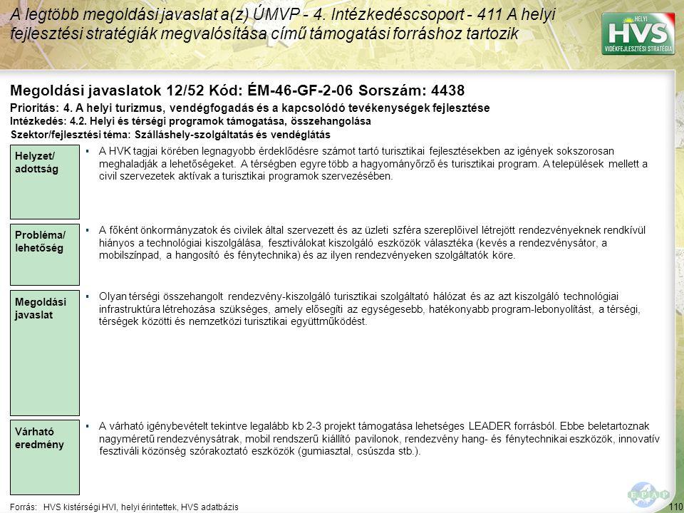 110 Forrás:HVS kistérségi HVI, helyi érintettek, HVS adatbázis Megoldási javaslatok 12/52 Kód: ÉM-46-GF-2-06 Sorszám: 4438 A legtöbb megoldási javaslat a(z) ÚMVP - 4.