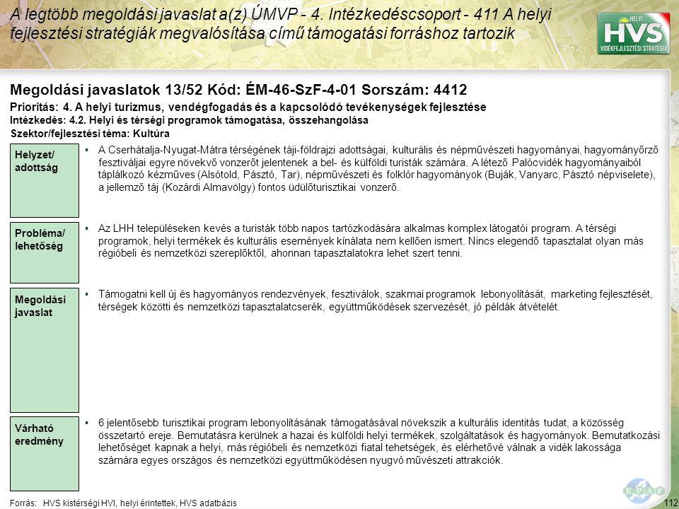 112 Forrás:HVS kistérségi HVI, helyi érintettek, HVS adatbázis Megoldási javaslatok 13/52 Kód: ÉM-46-SzF-4-01 Sorszám: 4412 A legtöbb megoldási javaslat a(z) ÚMVP - 4.