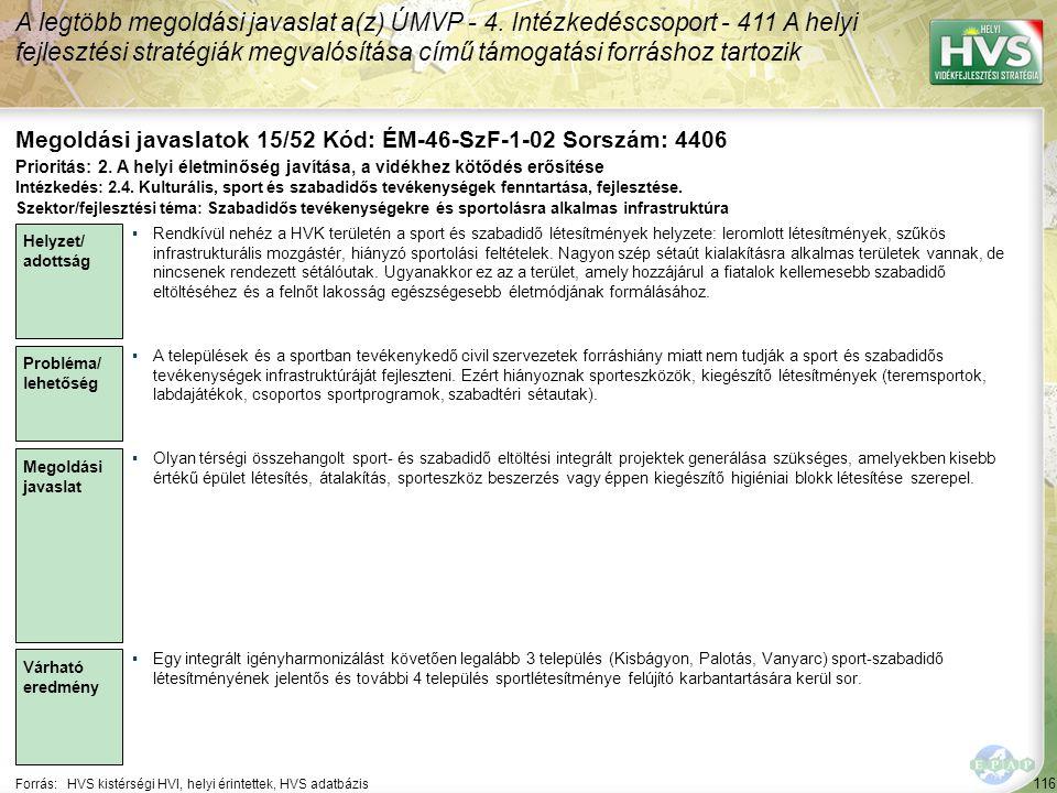 116 Forrás:HVS kistérségi HVI, helyi érintettek, HVS adatbázis Megoldási javaslatok 15/52 Kód: ÉM-46-SzF-1-02 Sorszám: 4406 A legtöbb megoldási javaslat a(z) ÚMVP - 4.