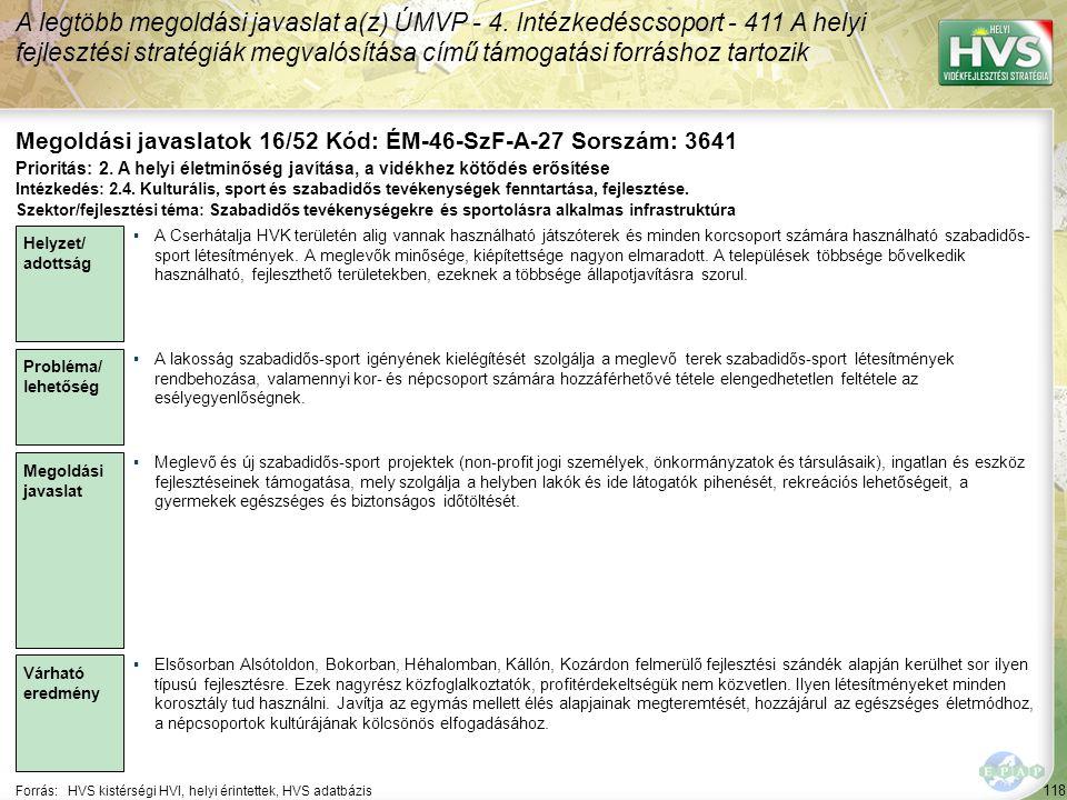 118 Forrás:HVS kistérségi HVI, helyi érintettek, HVS adatbázis Megoldási javaslatok 16/52 Kód: ÉM-46-SzF-A-27 Sorszám: 3641 A legtöbb megoldási javaslat a(z) ÚMVP - 4.