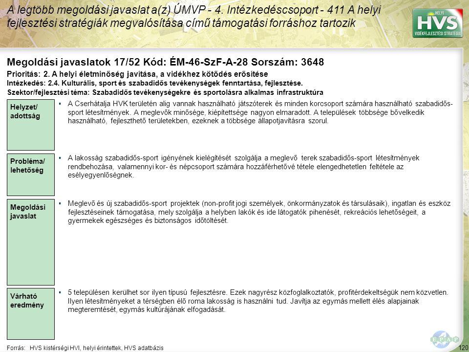 120 Forrás:HVS kistérségi HVI, helyi érintettek, HVS adatbázis Megoldási javaslatok 17/52 Kód: ÉM-46-SzF-A-28 Sorszám: 3648 A legtöbb megoldási javaslat a(z) ÚMVP - 4.
