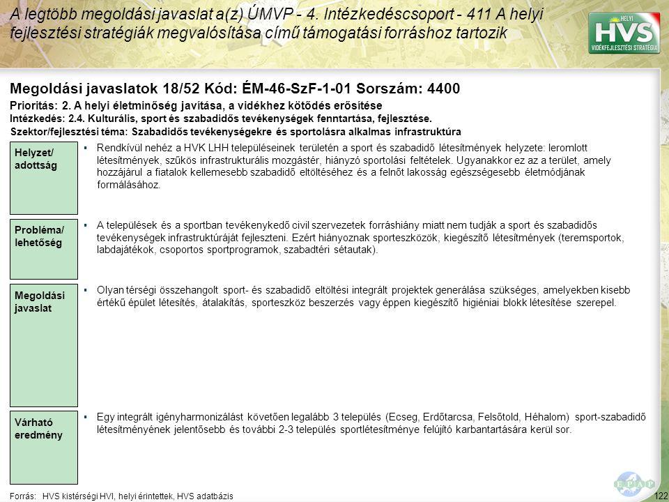 122 Forrás:HVS kistérségi HVI, helyi érintettek, HVS adatbázis Megoldási javaslatok 18/52 Kód: ÉM-46-SzF-1-01 Sorszám: 4400 A legtöbb megoldási javaslat a(z) ÚMVP - 4.