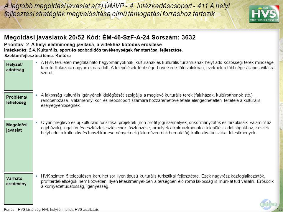 126 Forrás:HVS kistérségi HVI, helyi érintettek, HVS adatbázis Megoldási javaslatok 20/52 Kód: ÉM-46-SzF-A-24 Sorszám: 3632 A legtöbb megoldási javaslat a(z) ÚMVP - 4.