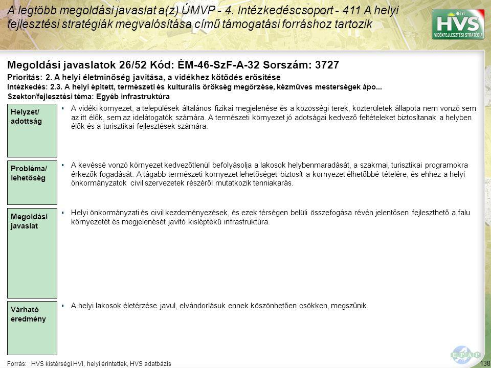 138 Forrás:HVS kistérségi HVI, helyi érintettek, HVS adatbázis Megoldási javaslatok 26/52 Kód: ÉM-46-SzF-A-32 Sorszám: 3727 A legtöbb megoldási javaslat a(z) ÚMVP - 4.