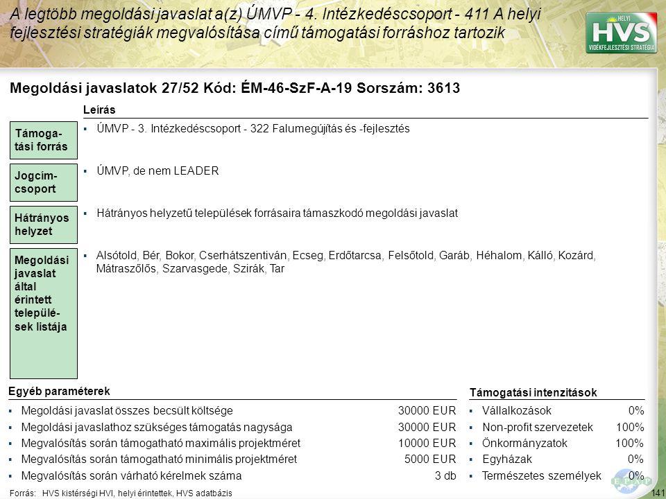 141 Forrás:HVS kistérségi HVI, helyi érintettek, HVS adatbázis A legtöbb megoldási javaslat a(z) ÚMVP - 4.