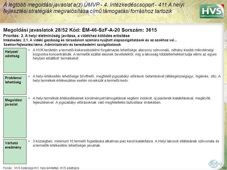 142 Forrás:HVS kistérségi HVI, helyi érintettek, HVS adatbázis Megoldási javaslatok 28/52 Kód: ÉM-46-SzF-A-20 Sorszám: 3615 A legtöbb megoldási javaslat a(z) ÚMVP - 4.