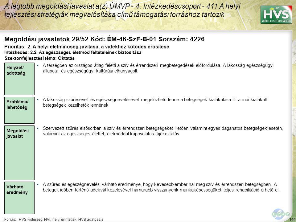 144 Forrás:HVS kistérségi HVI, helyi érintettek, HVS adatbázis Megoldási javaslatok 29/52 Kód: ÉM-46-SzF-B-01 Sorszám: 4226 A legtöbb megoldási javaslat a(z) ÚMVP - 4.