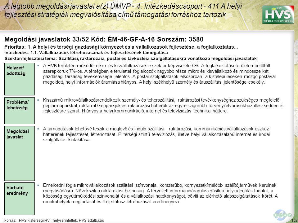 152 Forrás:HVS kistérségi HVI, helyi érintettek, HVS adatbázis Megoldási javaslatok 33/52 Kód: ÉM-46-GF-A-16 Sorszám: 3580 A legtöbb megoldási javaslat a(z) ÚMVP - 4.