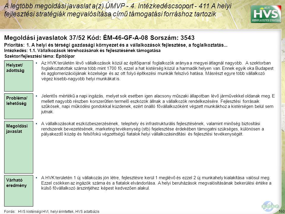 160 Forrás:HVS kistérségi HVI, helyi érintettek, HVS adatbázis Megoldási javaslatok 37/52 Kód: ÉM-46-GF-A-08 Sorszám: 3543 A legtöbb megoldási javaslat a(z) ÚMVP - 4.