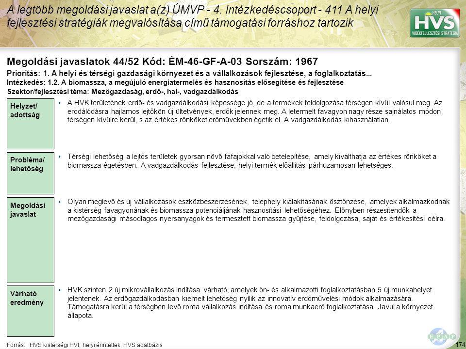 174 Forrás:HVS kistérségi HVI, helyi érintettek, HVS adatbázis Megoldási javaslatok 44/52 Kód: ÉM-46-GF-A-03 Sorszám: 1967 A legtöbb megoldási javasla