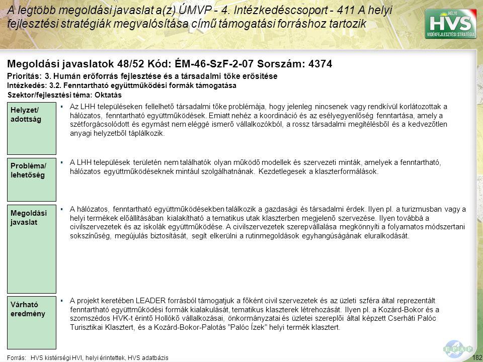 182 Forrás:HVS kistérségi HVI, helyi érintettek, HVS adatbázis Megoldási javaslatok 48/52 Kód: ÉM-46-SzF-2-07 Sorszám: 4374 A legtöbb megoldási javasl
