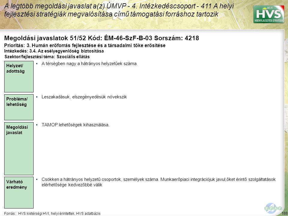 188 Forrás:HVS kistérségi HVI, helyi érintettek, HVS adatbázis Megoldási javaslatok 51/52 Kód: ÉM-46-SzF-B-03 Sorszám: 4218 A legtöbb megoldási javasl