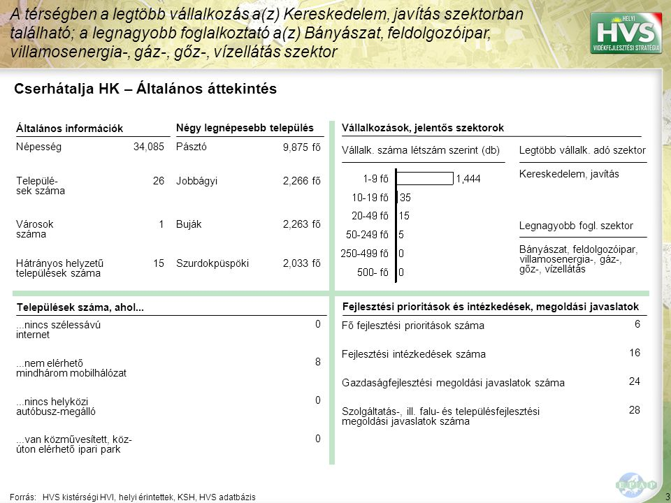 24 A Cserhátalja HVK területe közepesen fejlett, felzárkózó térségcsoportba tartozik, de helyzete az elmúlt években romlott, foglalkoztatási és tőkevonzó képessége csökkent.