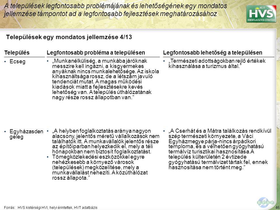 """46 Települések egy mondatos jellemzése 4/13 A települések legfontosabb problémájának és lehetőségének egy mondatos jellemzése támpontot ad a legfontosabb fejlesztések meghatározásához Forrás:HVS kistérségi HVI, helyi érintettek, HVT adatbázis TelepülésLegfontosabb probléma a településen ▪Ecseg ▪""""Munkanélküliség, a munkába járóknak messzire kell ingázni, a kisgyermekes anyáknak nincs munkalehetősége."""