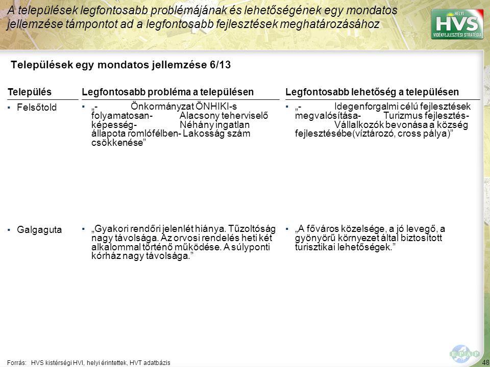 """48 Települések egy mondatos jellemzése 6/13 A települések legfontosabb problémájának és lehetőségének egy mondatos jellemzése támpontot ad a legfontosabb fejlesztések meghatározásához Forrás:HVS kistérségi HVI, helyi érintettek, HVT adatbázis TelepülésLegfontosabb probléma a településen ▪Felsőtold ▪""""-Önkormányzat ÖNHIKI-s folyamatosan-Alacsony teherviselő képesség-Néhány ingatlan állapota romlófélben- Lakosság szám csökkenése ▪Galgaguta ▪""""Gyakori rendőri jelenlét hiánya."""
