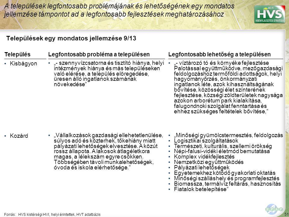 """51 Települések egy mondatos jellemzése 9/13 A települések legfontosabb problémájának és lehetőségének egy mondatos jellemzése támpontot ad a legfontosabb fejlesztések meghatározásához Forrás:HVS kistérségi HVI, helyi érintettek, HVT adatbázis TelepülésLegfontosabb probléma a településen ▪Kisbágyon ▪""""- szennyvízcsatorna és tisztító hiánya, helyi intézmények hiánya és más településeken való elérése, a település elöregedése, üresen álló ingatlanok számának növekedése ▪Kozárd ▪""""Vállalkozások gazdasági ellehetetlenülése, súlyos adó és közterhek, tőkehiány miatt pályázati lehetőségek elvesztése."""