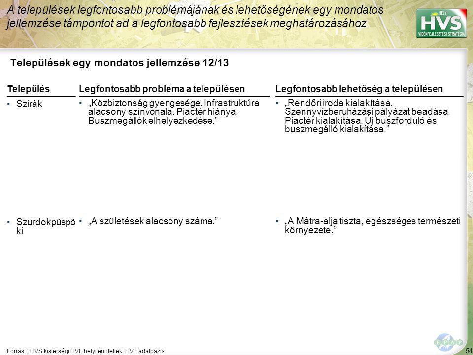 """54 Települések egy mondatos jellemzése 12/13 A települések legfontosabb problémájának és lehetőségének egy mondatos jellemzése támpontot ad a legfontosabb fejlesztések meghatározásához Forrás:HVS kistérségi HVI, helyi érintettek, HVT adatbázis TelepülésLegfontosabb probléma a településen ▪Szirák ▪""""Közbiztonság gyengesége."""