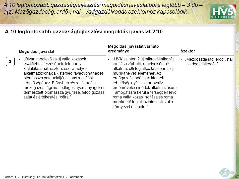 """2 67 A 10 legfontosabb gazdaságfejlesztési megoldási javaslat 2/10 A 10 legfontosabb gazdaságfejlesztési megoldási javaslatból a legtöbb – 3 db – a(z) Mezőgazdaság, erdő-, hal-, vadgazdálkodás szektorhoz kapcsolódik Forrás:HVS kistérségi HVI, helyi érintettek, HVS adatbázis Szektor ▪""""Mezőgazdaság, erdő-, hal-, vadgazdálkodás ▪""""Olyan meglevő és új vállalkozások eszközbeszerzésének, telephely kialakításának ösztönzése, amelyek alkalmazkodnak a kistérség favagyonának és biomassza potenciáljának hasznosítási lehetőségéhez."""