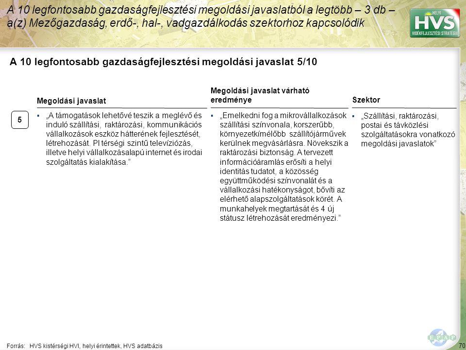 """70 A 10 legfontosabb gazdaságfejlesztési megoldási javaslat 5/10 Forrás:HVS kistérségi HVI, helyi érintettek, HVS adatbázis Szektor ▪""""Szállítási, raktározási, postai és távközlési szolgáltatásokra vonatkozó megoldási javaslatok A 10 legfontosabb gazdaságfejlesztési megoldási javaslatból a legtöbb – 3 db – a(z) Mezőgazdaság, erdő-, hal-, vadgazdálkodás szektorhoz kapcsolódik 5 ▪""""A támogatások lehetővé teszik a meglévő és induló szállítási, raktározási, kommunikációs vállalkozások eszköz hátterének fejlesztését, létrehozását."""