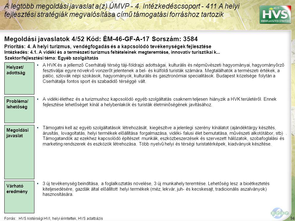 94 Forrás:HVS kistérségi HVI, helyi érintettek, HVS adatbázis Megoldási javaslatok 4/52 Kód: ÉM-46-GF-A-17 Sorszám: 3584 A legtöbb megoldási javaslat a(z) ÚMVP - 4.
