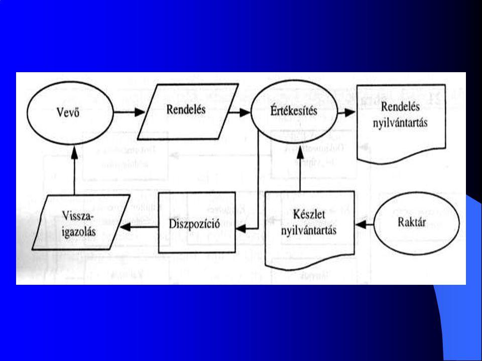Bizonylati út ábra: Ezek az ábrák csak a bizonylatokkal kapcsolatosak.