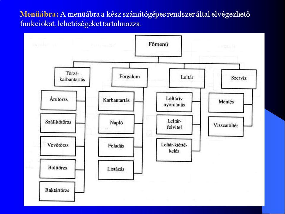 Menüábra: A menüábra a kész számítógépes rendszer által elvégezhető funkciókat, lehetőségeket tartalmazza.