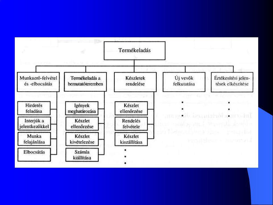 Adatáramlási (adatfolyam) ábra: Megmutatja a különböző folyamatok között haladó adatok, információk útját.