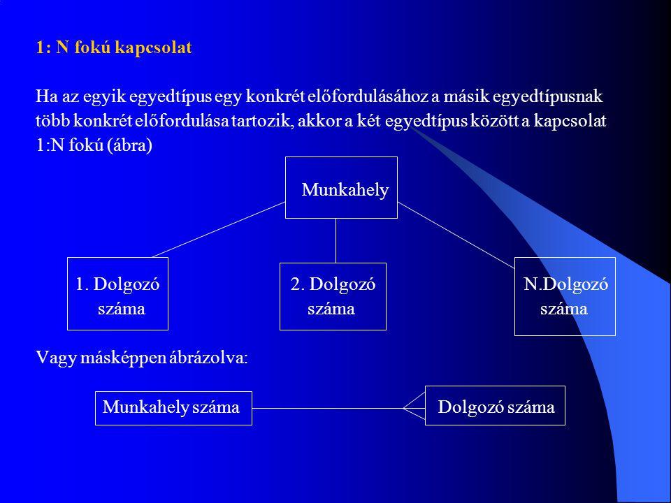 1: N fokú kapcsolat Ha az egyik egyedtípus egy konkrét előfordulásához a másik egyedtípusnak több konkrét előfordulása tartozik, akkor a két egyedtípus között a kapcsolat 1:N fokú (ábra) Munkahely 1.