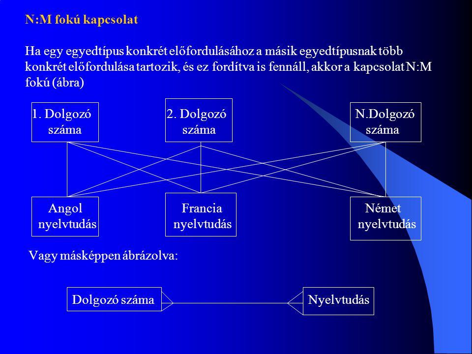 N:M fokú kapcsolat Ha egy egyedtípus konkrét előfordulásához a másik egyedtípusnak több konkrét előfordulása tartozik, és ez fordítva is fennáll, akkor a kapcsolat N:M fokú (ábra) 1.