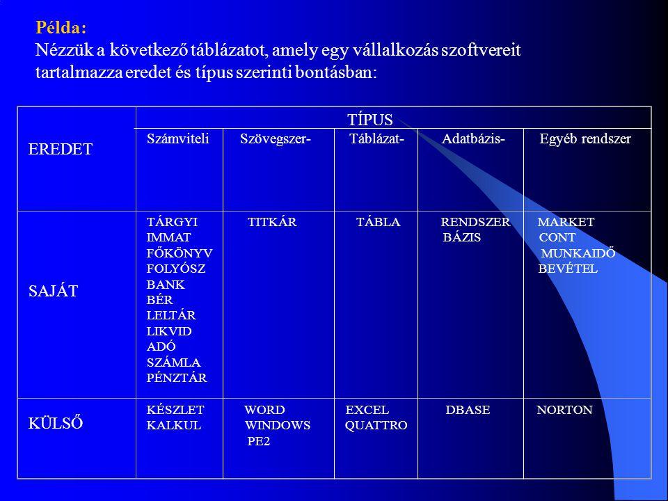 Példa: Nézzük a következő táblázatot, amely egy vállalkozás szoftvereit tartalmazza eredet és típus szerinti bontásban: EREDET TÍPUS Számviteli Szövegszer- Táblázat- Adatbázis- Egyéb rendszer SAJÁT TÁRGYI TITKÁR TÁBLA RENDSZER MARKET IMMAT BÁZIS CONT FŐKÖNYV MUNKAIDŐ FOLYÓSZ BEVÉTEL BANK BÉR LELTÁR LIKVID ADÓ SZÁMLA PÉNZTÁR KÜLSŐ KÉSZLET WORD EXCEL DBASE NORTON KALKUL WINDOWS QUATTRO PE2