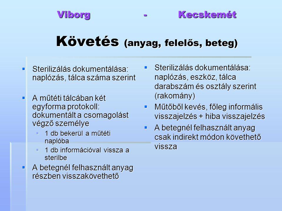 Viborg - Kecskemét Követés (anyag, felelős, beteg)  Sterilizálás dokumentálása: naplózás, tálca száma szerint  A műtéti tálcában két egyforma protok