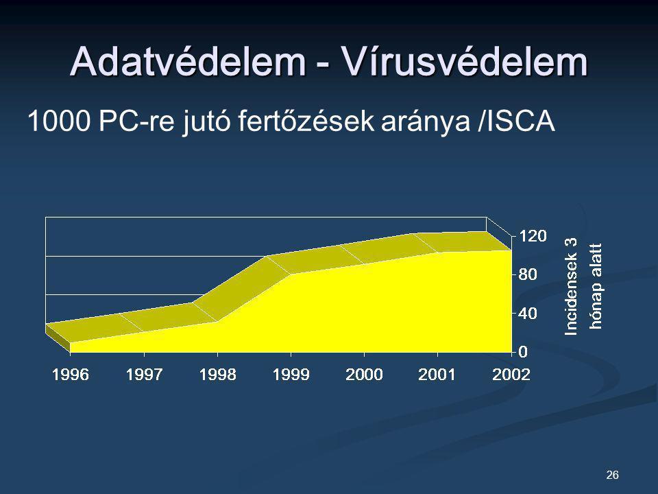 26 Adatvédelem - Vírusvédelem 1000 PC-re jutó fertőzések aránya /ISCA