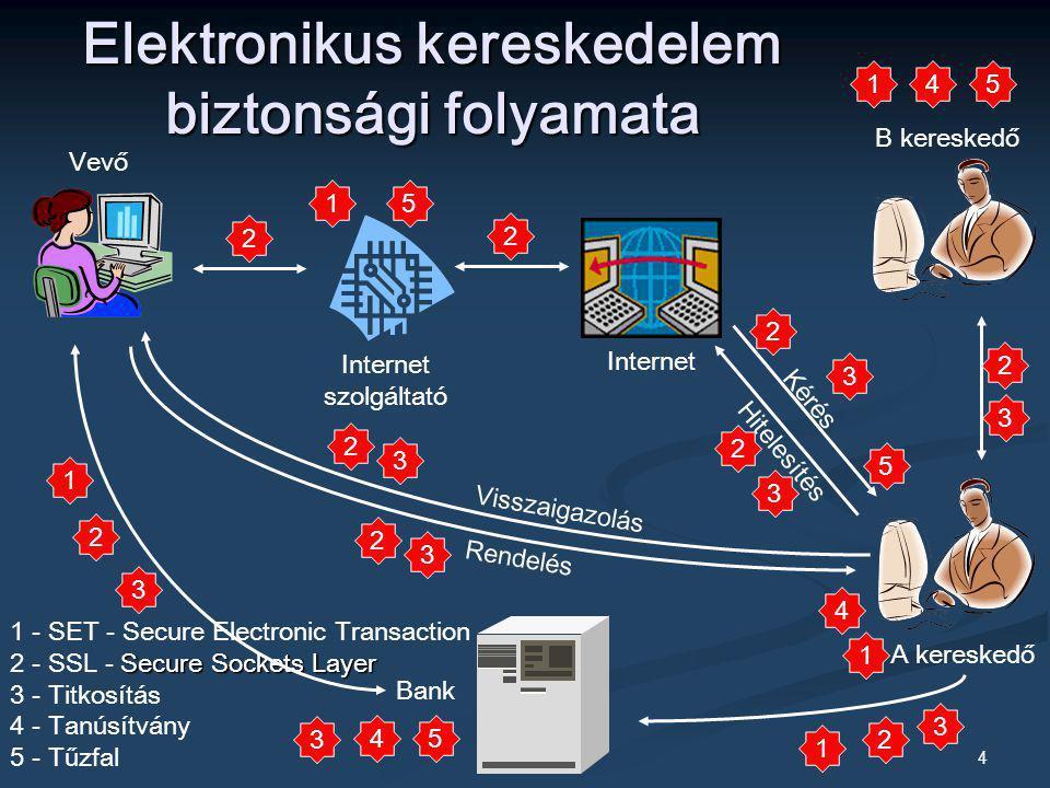 4 Elektronikus kereskedelem biztonsági folyamata Vevő Bank Internet 1 - SET - Secure Electronic Transaction Secure Sockets Layer 2 - SSL - Secure Sock
