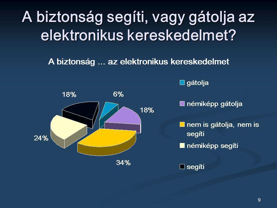 9 A biztonság segíti, vagy gátolja az elektronikus kereskedelmet?