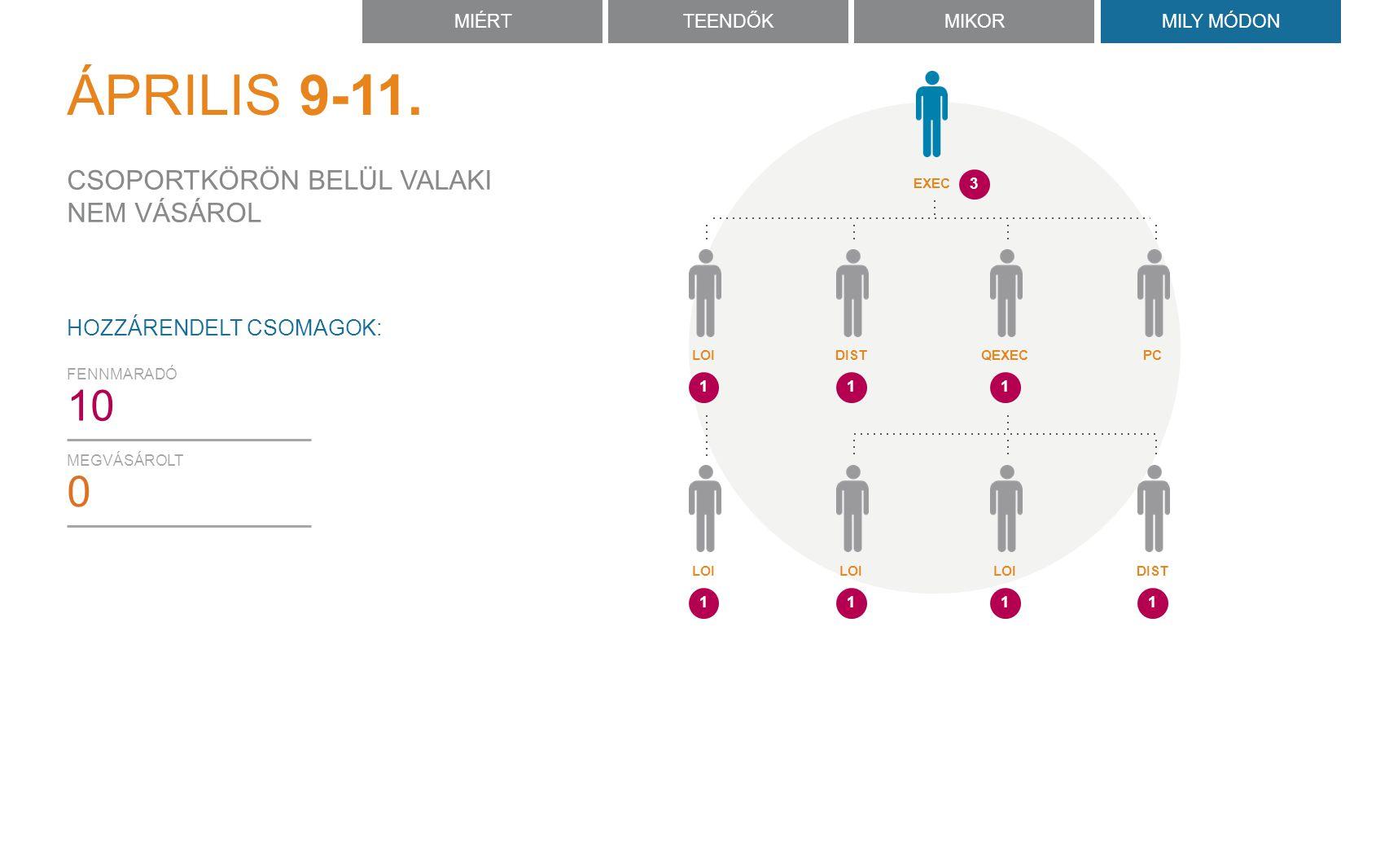 MEGVÁSÁROLT 0 FENNMARADÓ 10 HOZZÁRENDELT CSOMAGOK: CSOPORTKÖRÖN BELÜL VALAKI NEM VÁSÁROL MIÉRTTEENDŐKMIKORMILY MÓDON ÁPRILIS 9-11.